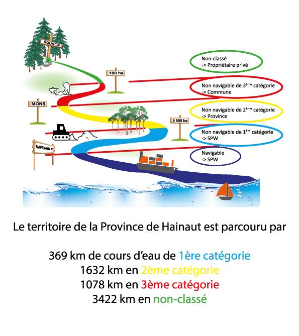 Dessin schématisant les 3 catégories de cours d'eau. Le territoire de la Province de Hainaut est parcouru par 369 kilomètres de cours d'eau de 1ère catégorie, de 1632 kilomètres en 2ème catégorie, de 1078 kilomètres en 3ème catégorie